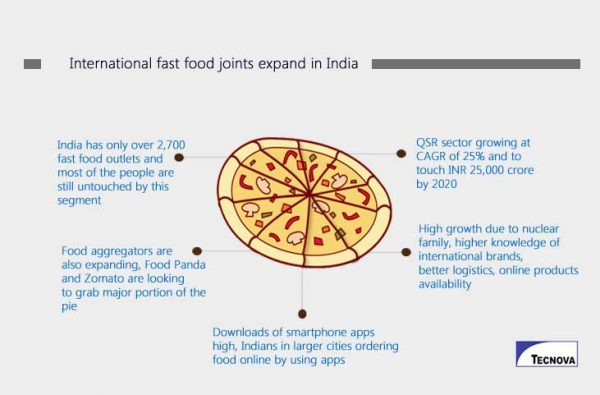 International fast food joints expand in India
